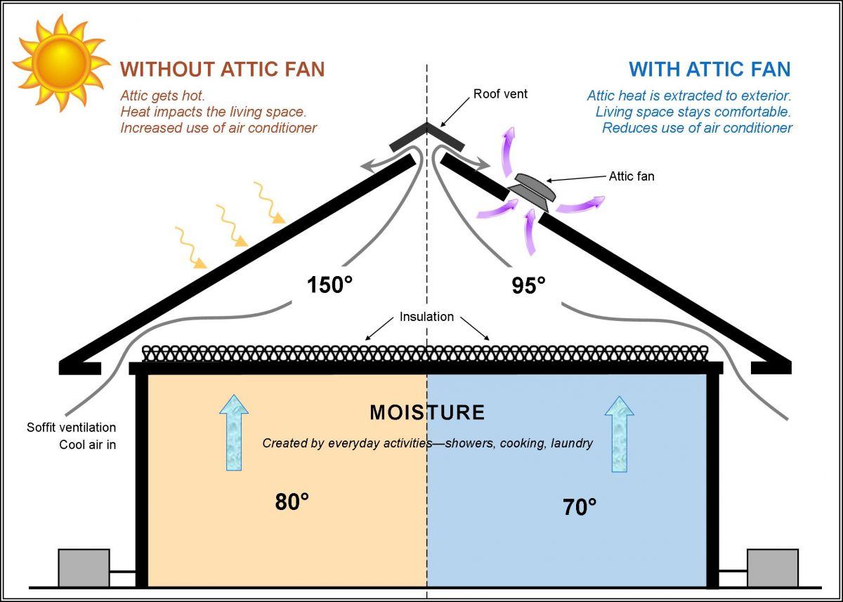 Understanding How Attic Fans Work